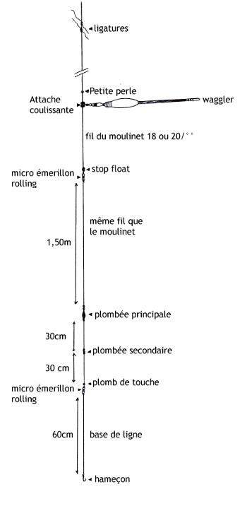 Schema montage ligne cuillere
